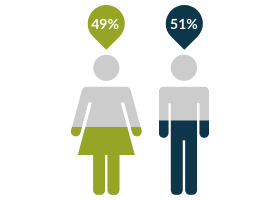 Graphic of gender percentage within associates