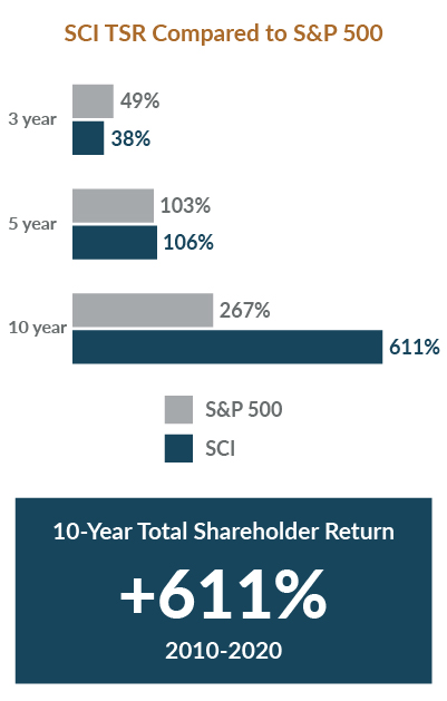 Proxy 2020: 10 Year Total Shareholder Return chart