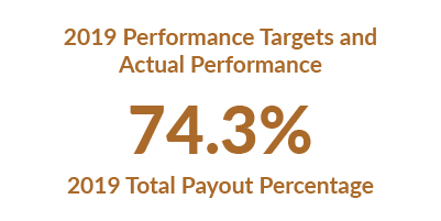 Proxy 2020: 2019 Performance Targets and Actual Performance chart