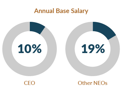 Proxy 2020: Annual Base Salary chart