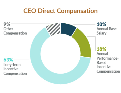 Proxy 2020: CEO Direct Compensation chart