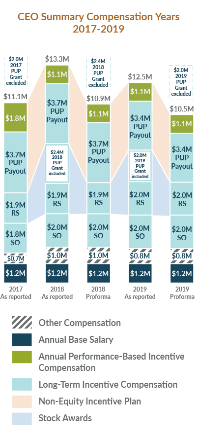 Proxy 2020: CEO Summary Compensation Years 2017-2019 chart