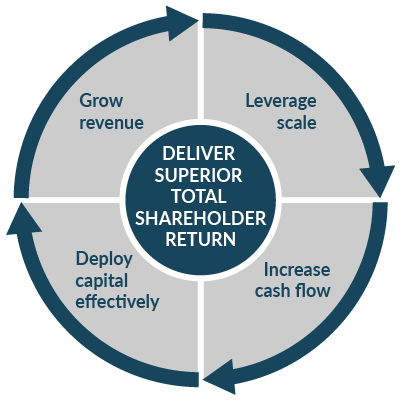 Proxy 2020: Deliver Superior Total Shareholder Return chart