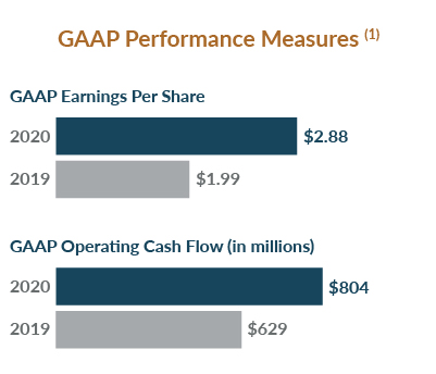 Proxy 2020: GAAP Performance Measures