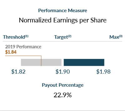 Proxy 2020: Normalized Earnings per Share chart