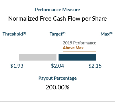 Proxy 2020: Normalized Free Cash Flow per Share chart